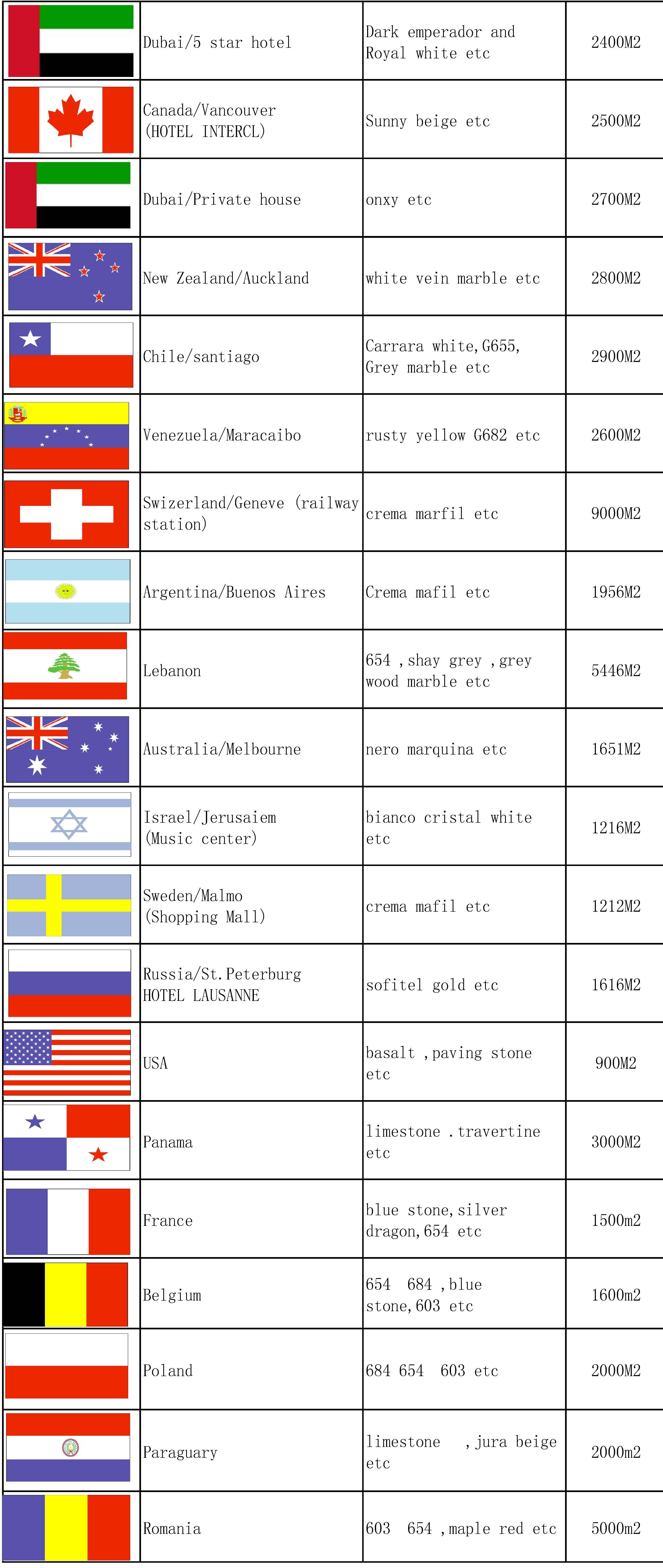 PROJECT COUNTRIES2_conew1